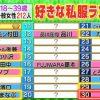 ロンハー「私服-1グランプリ」の結果。最下位はノンスタ井上「パンサー菅おしゃれすぎ」